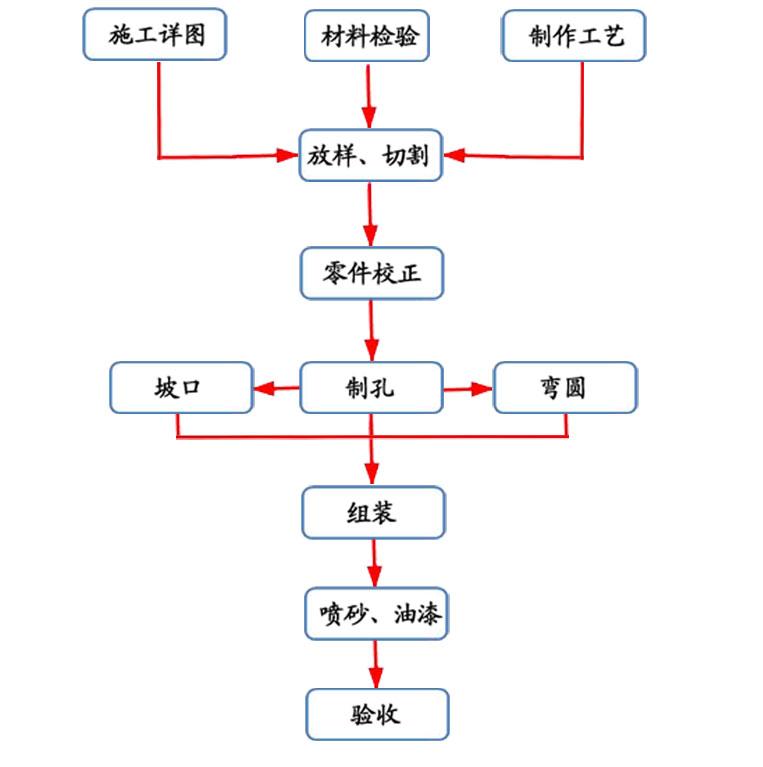 钢结构加工流程图